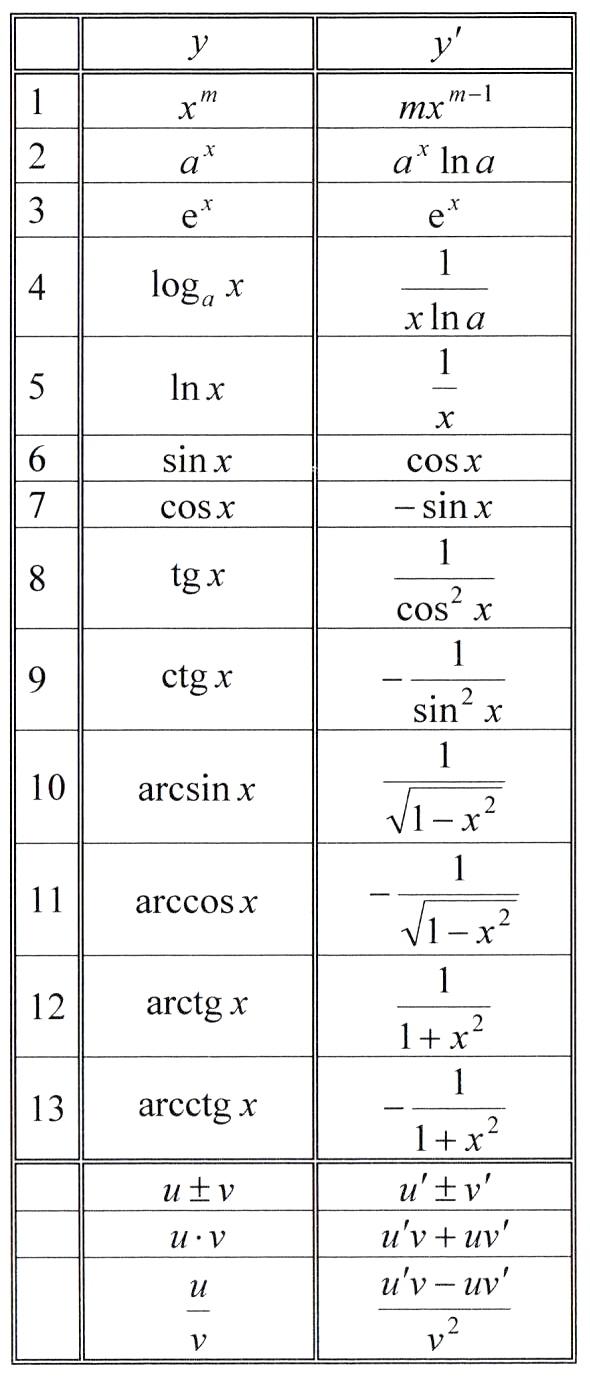 Основные свойства производных